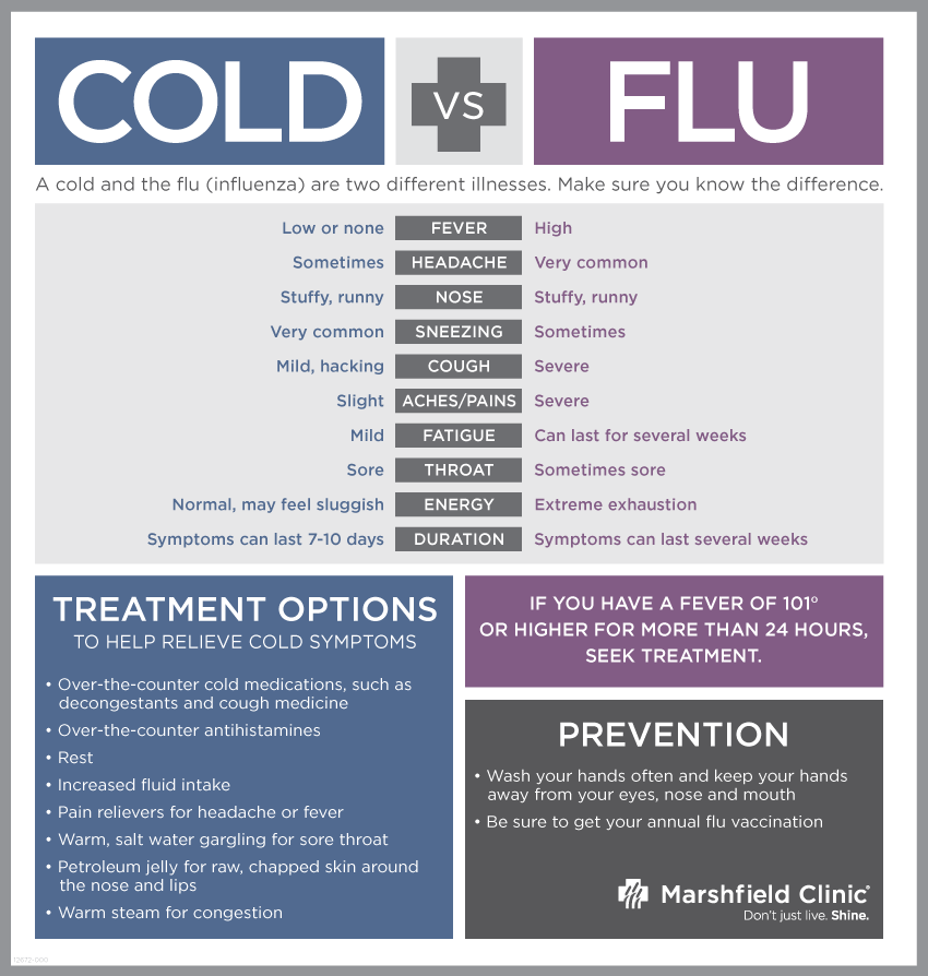 Cold-vs-Flu-I-12672-000